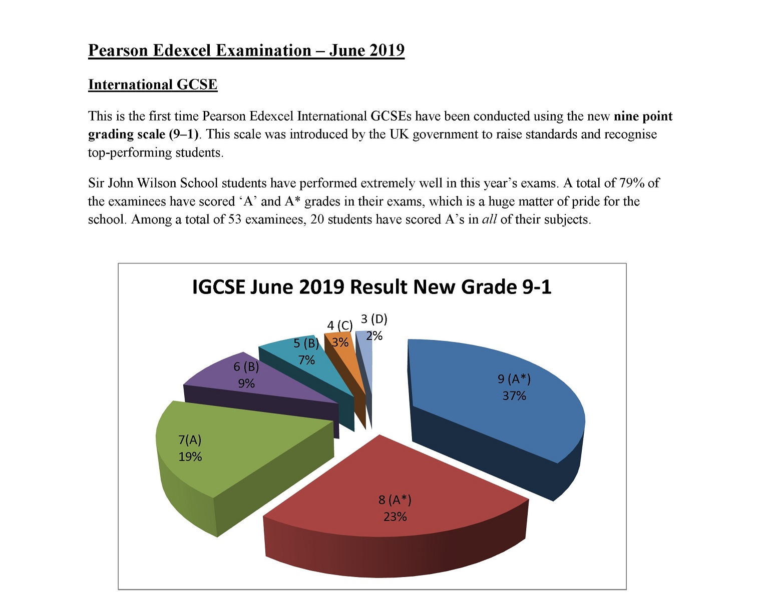 June 2019 Result Graph-Updated 21