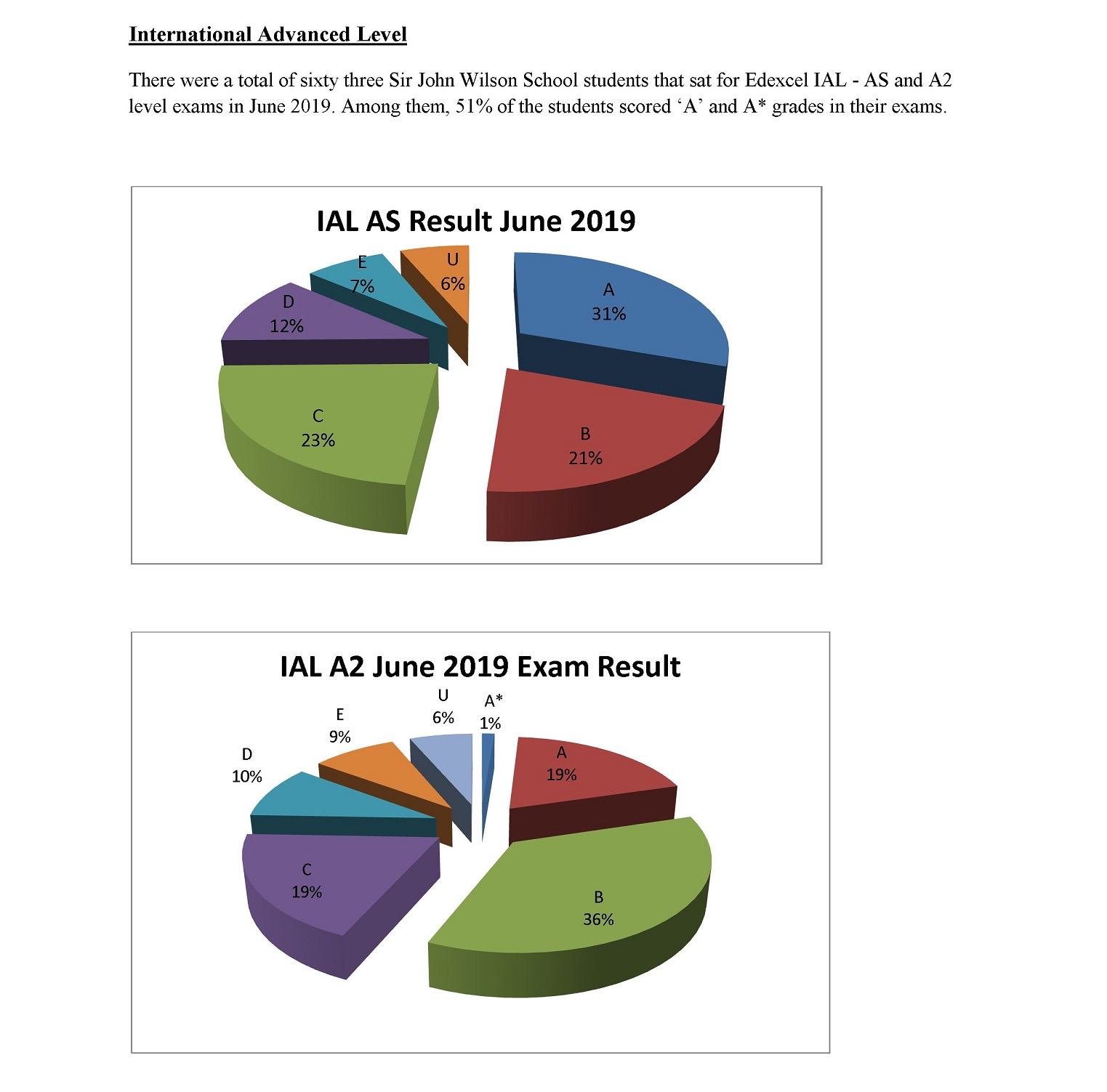 June 2019 Result Graph-Updated 22